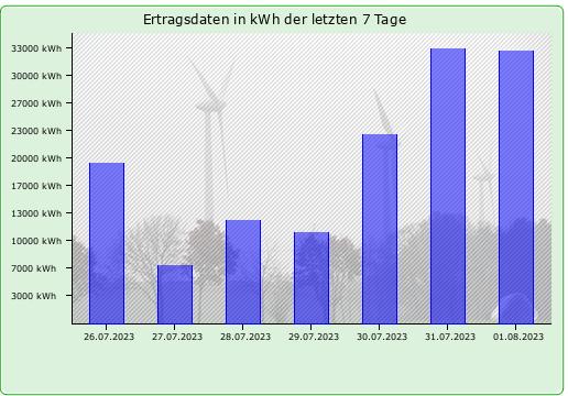 Ertragsdaten in kWh der letzten Tage