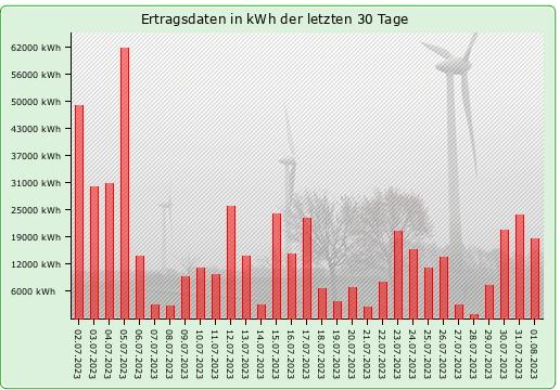 Ertragsdaten in kWh der letzten Wochen